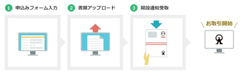 MSV LIFE(マネラップ)への登録方法3