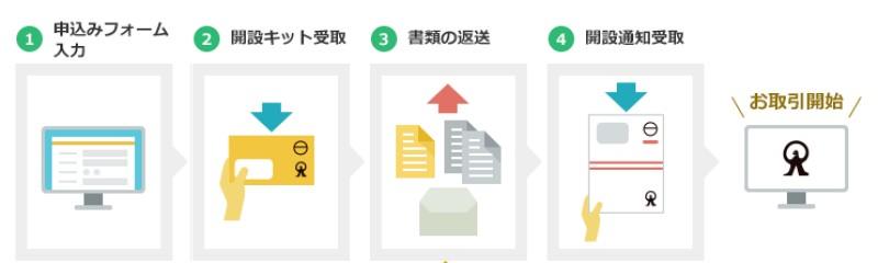 MSV LIFE(マネラップ)への登録方法4