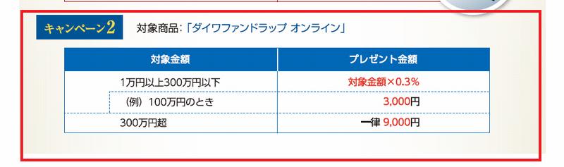 2兆円突破記念キャンペーン